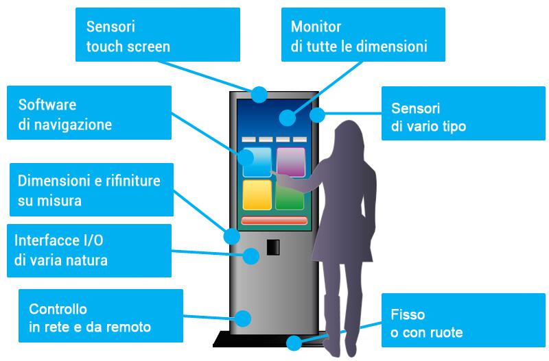 Realizzazione totem touch screen